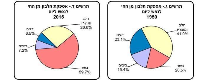 צריכת הבשר מדגימה את העלייה ברמת החיים בישראל