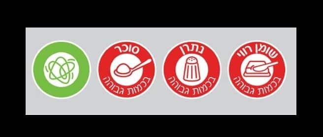 לאחרונה אושרו תקנות סימון המזון המזיק על ידי הכנסת והן עשויות לשנות את פני המדינה