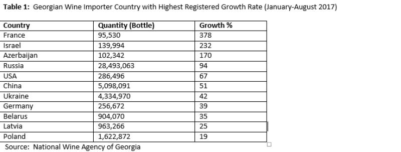 אם היינו גאורגיה היו לנו הרבה יותר נתונים על יצוא יין. אבל אנחנו לא